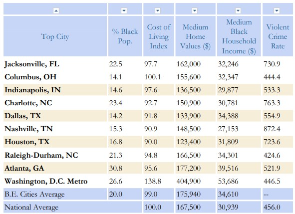 table of 10 Best Cities For African Americans