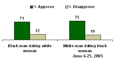 would you say you approve or disapprove of a white man dating a black woman
